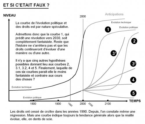 Courbes des évolutions - 2 - objections (graphique seul).jpg