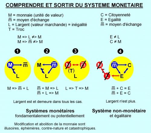SM - Comprendre et Sortir du Système monétaire.jpg