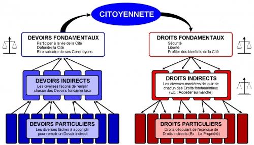 Devoirs - Droits - Egalité (DS).jpg
