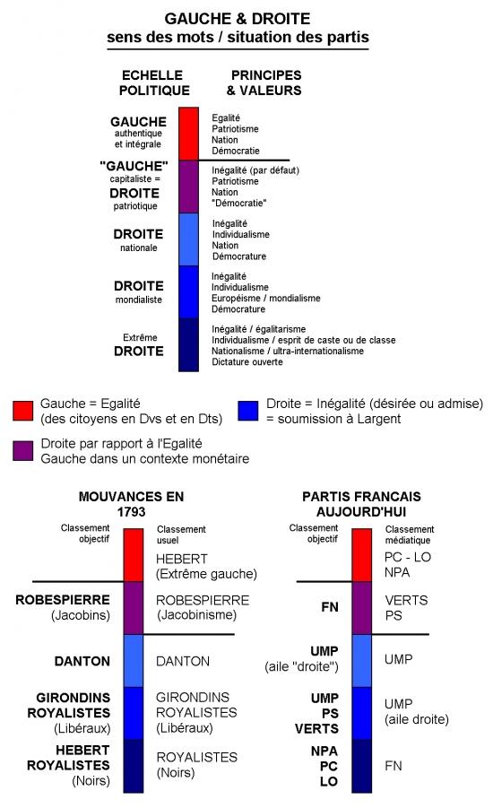 Echelle politique (1793 & aujourd'hui).jpg