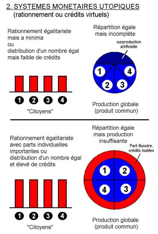 PA et RPC - 2. Systèmes monétaires utopiques.jpg