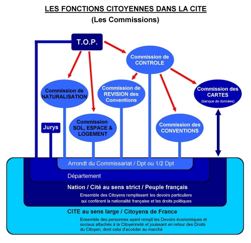 Fonctions citoyennnes (Commissions).jpg