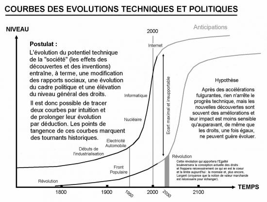Courbes des évolutions - 1 - théorie.jpg